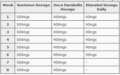 Anavar health effects - dosage for anavar cycle - Where to